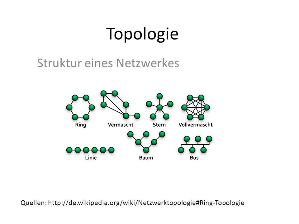 Topologie Struktur eines Netzwerkes Quellen: http://de.wikipedia.org/wiki/Netzwerktopologie#Ring-Topologie