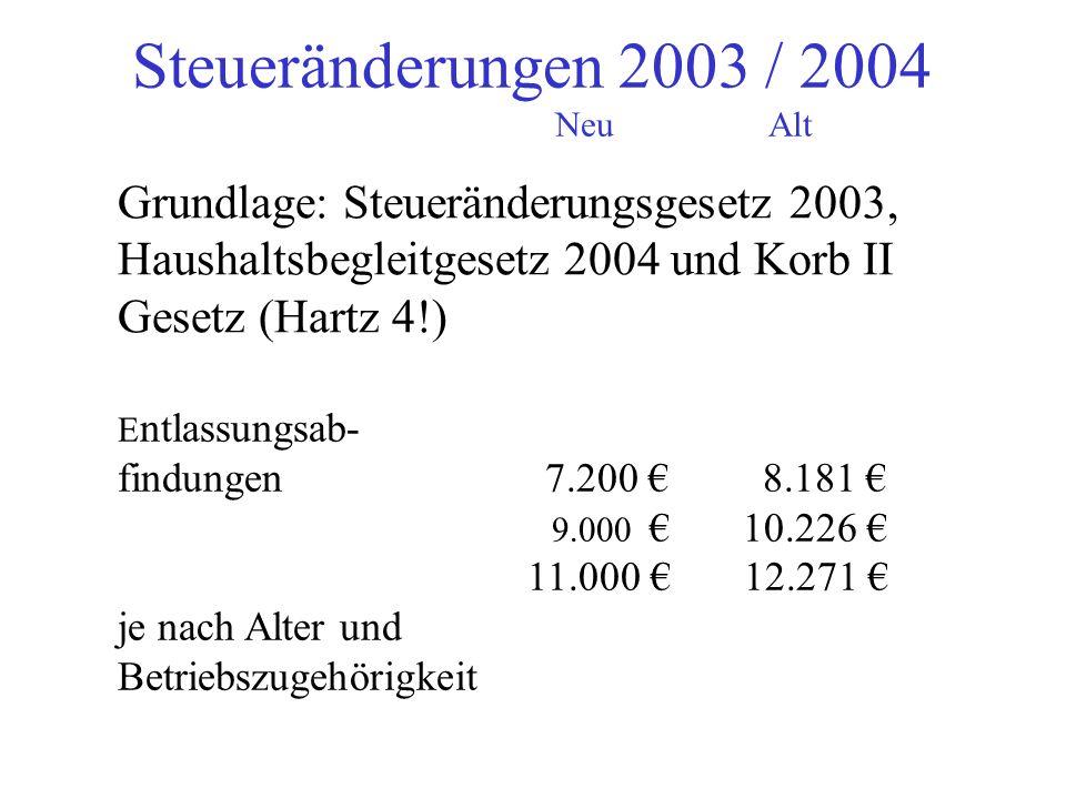 Grundlage: Steueränderungsgesetz 2003, Haushaltsbegleitgesetz 2004 und Korb II Gesetz (Hartz 4!) E ntlassungsab- findungen 7.200 8.181 9.000 10.226 11.000 12.271 je nach Alter und Betriebszugehörigkeit Steueränderungen 2003 / 2004 NeuAlt