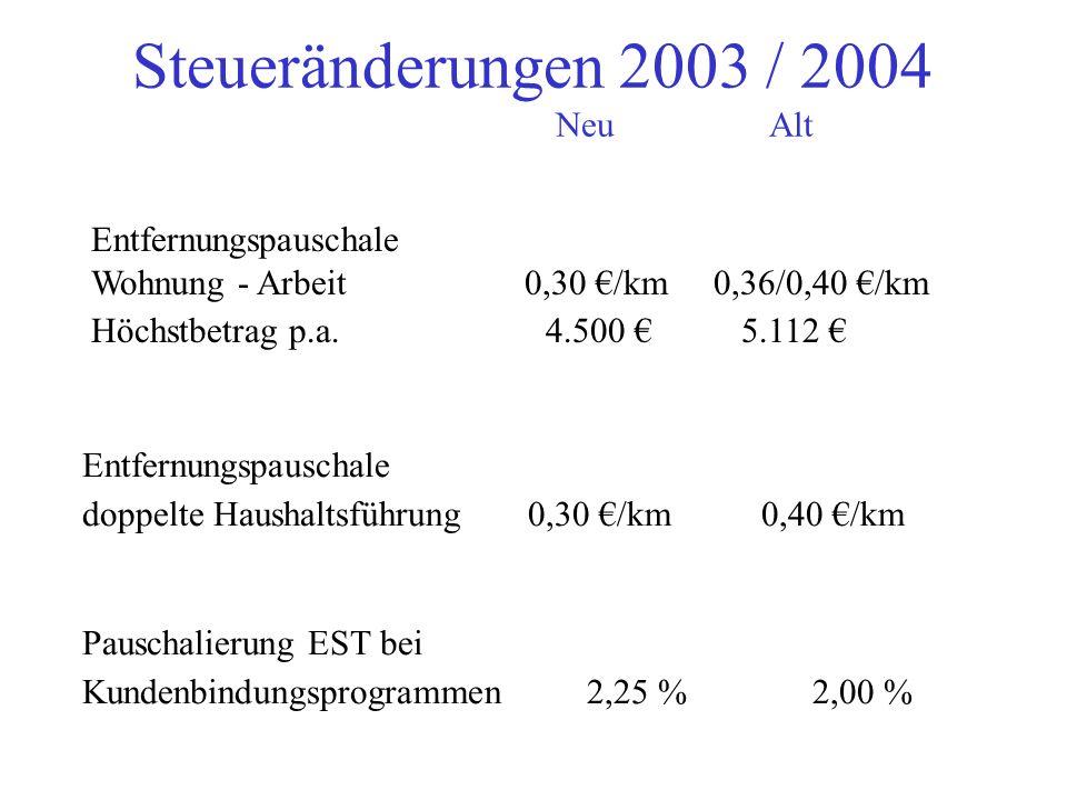 Steueränderungen 2003 / 2004 NeuAlt Entfernungspauschale doppelte Haushaltsführung 0,30 /km 0,40 /km Pauschalierung EST bei Kundenbindungsprogrammen 2,25 % 2,00 % Entfernungspauschale Wohnung - Arbeit 0,30 /km 0,36/0,40 /km Höchstbetrag p.a.