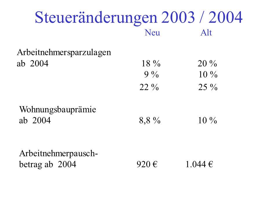 Steueränderungen 2003 / 2004 NeuAlt Arbeitnehmersparzulagen ab 2004 18 % 20 % 9 % 10 % 22 % 25 % Wohnungsbauprämie ab 2004 8,8 % 10 % Arbeitnehmerpausch- betrag ab 2004 920 1.044