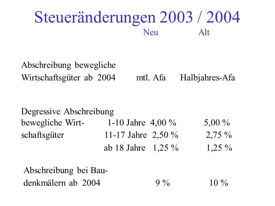 Steueränderungen 2003 / 2004 NeuAlt Arbeitnehmersparzulagen ab 2004 18 % 20 % 9 % 10 % 22 % 25 % Wohnungsbauprämie ab 2004 8,8 % 10 % Arbeitnehmerpaus