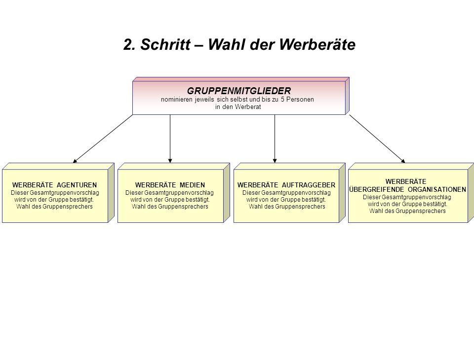 Neues Entscheidungsgremium Österreichischer Werberat Die neu gewählten Werberäte – für eine Funktionsperiode von 3 Jahren - werden in der Mitgliederversammlung am 29.