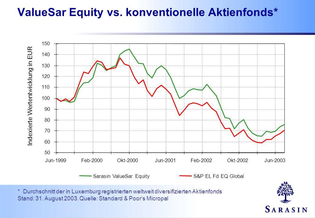 * Durchschnitt der in Luxemburg registrierten weltweit diversifizierten Aktienfonds Stand: 31. August 2003. Quelle: Standard & Poors Micropal ValueSar
