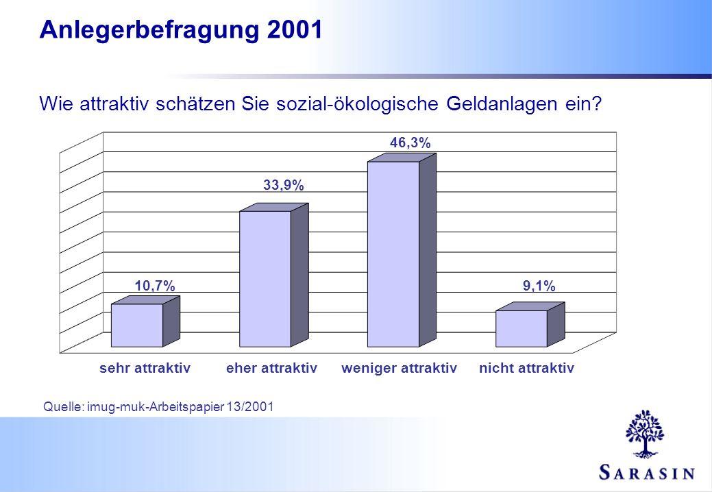Wie attraktiv schätzen Sie sozial-ökologische Geldanlagen ein? Anlegerbefragung 2001 10,7% 33,9% 46,3% 9,1% sehr attraktiveher attraktivweniger attrak