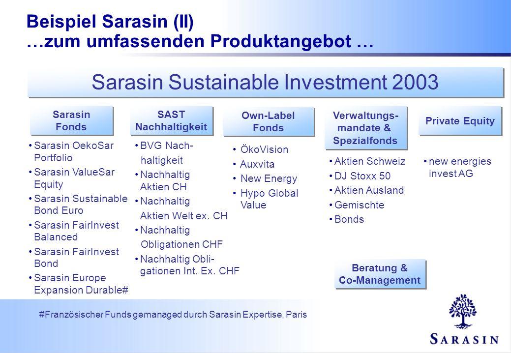 Sarasin OekoSar Portfolio Sarasin ValueSar Equity Sarasin Sustainable Bond Euro Sarasin FairInvest Balanced Sarasin FairInvest Bond Sarasin Europe Exp