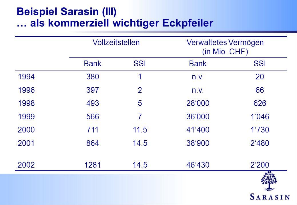 VollzeitstellenVerwaltetes Vermögen (in Mio. CHF) BankSSIBankSSI 19943801n.v.20 19963972n.v.66 1998493528000626 19995667360001046 200071111.5414001730