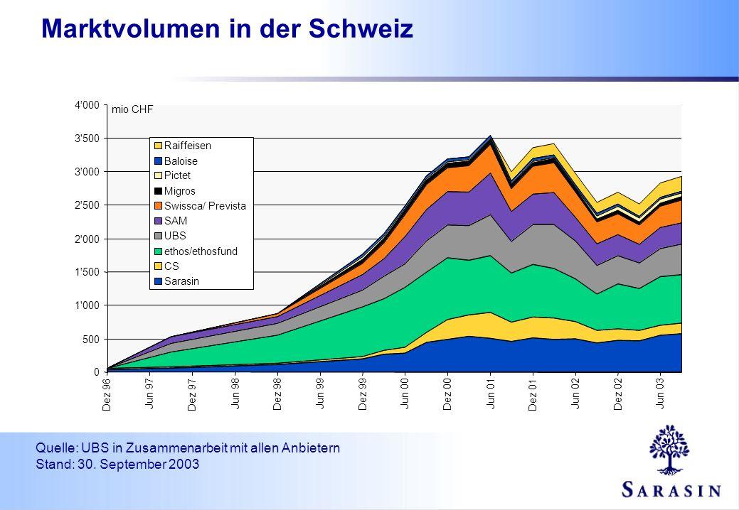 Marktvolumen in der Schweiz Quelle: UBS in Zusammenarbeit mit allen Anbietern Stand: 30. September 2003