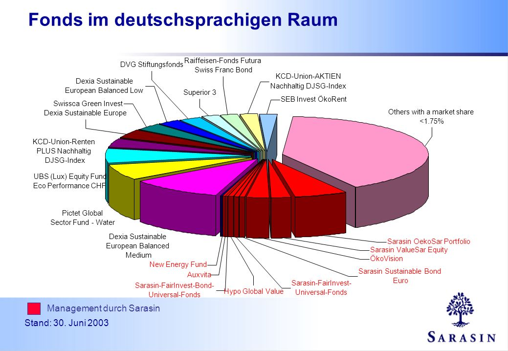 Management durch Sarasin Stand: 30. Juni 2003 Fonds im deutschsprachigen Raum