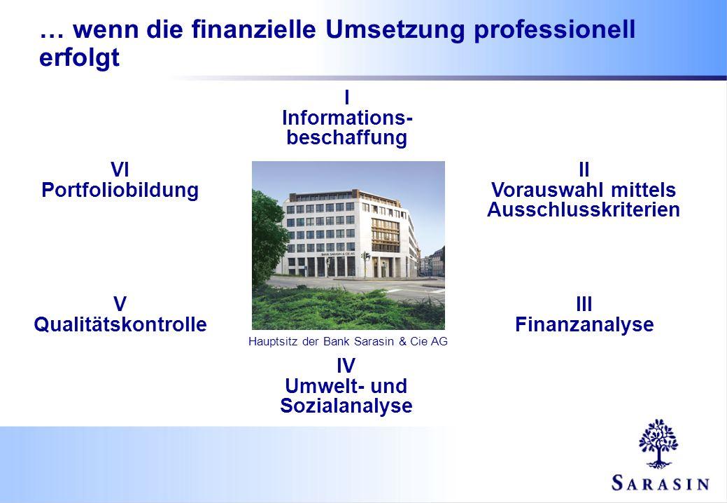 I Informations- beschaffung II Vorauswahl mittels Ausschlusskriterien III Finanzanalyse IV Umwelt- und Sozialanalyse VI Portfoliobildung V Qualitätsko