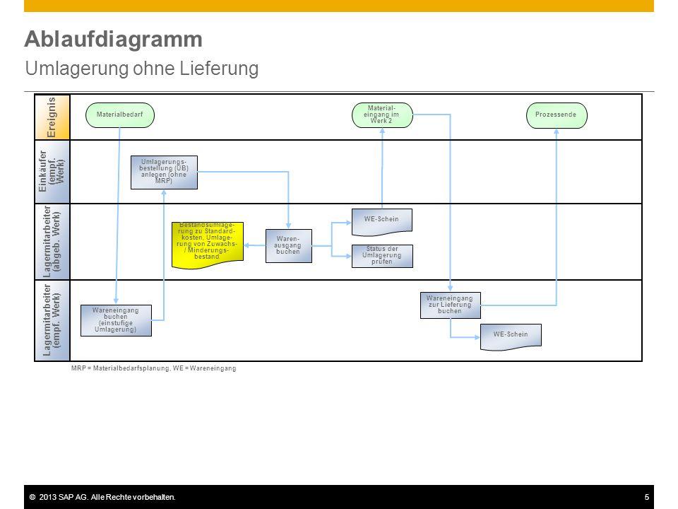 ©2013 SAP AG. Alle Rechte vorbehalten.5 Ablaufdiagramm Umlagerung ohne Lieferung Lagermitarbeiter (empf. Werk) Ereignis Materialbedarf Material- einga