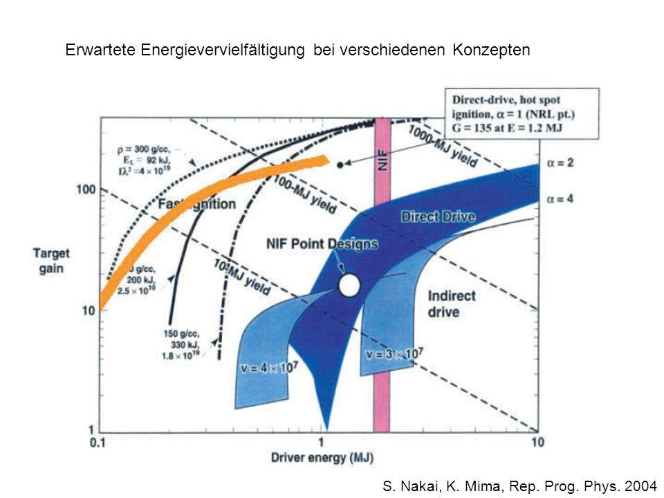Erwartete Energievervielfältigung bei verschiedenen Konzepten S. Nakai, K. Mima, Rep. Prog. Phys. 2004