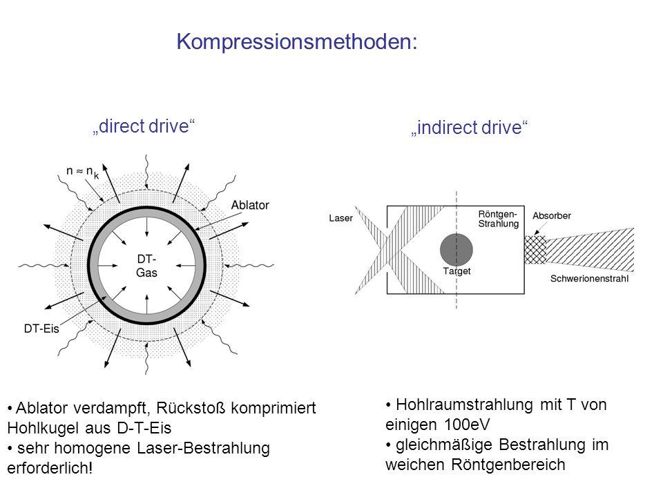 Kompressionsmethoden: direct drive indirect drive Ablator verdampft, Rückstoß komprimiert Hohlkugel aus D-T-Eis sehr homogene Laser-Bestrahlung erford