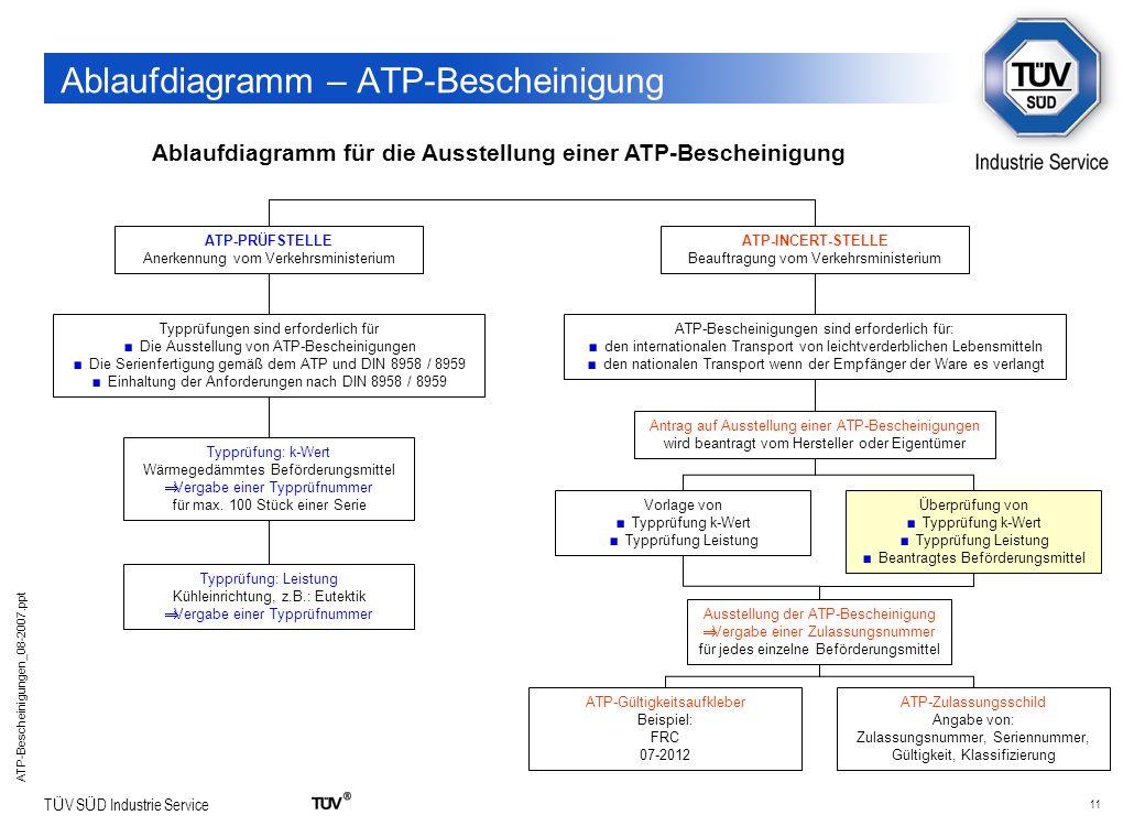 11 T Ü V S Ü D Industrie Service ATP-Bescheinigungen_08-2007.ppt Ablaufdiagramm – ATP-Bescheinigung Ablaufdiagramm für die Ausstellung einer ATP-Besch