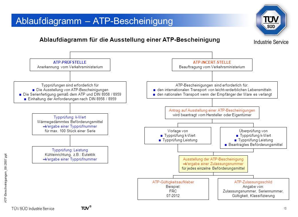 15 T Ü V S Ü D Industrie Service ATP-Bescheinigungen_08-2007.ppt Ablaufdiagramm – ATP-Bescheinigung Ablaufdiagramm für die Ausstellung einer ATP-Besch