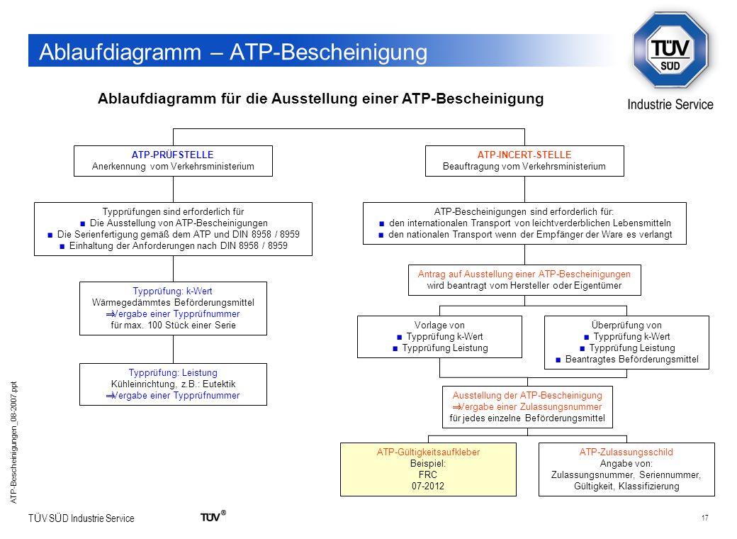 17 T Ü V S Ü D Industrie Service ATP-Bescheinigungen_08-2007.ppt Ablaufdiagramm – ATP-Bescheinigung Ablaufdiagramm für die Ausstellung einer ATP-Besch
