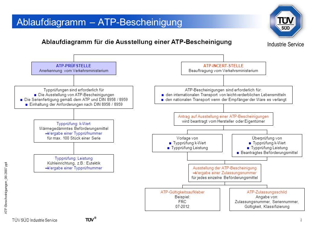 2 T Ü V S Ü D Industrie Service ATP-Bescheinigungen_08-2007.ppt Ablaufdiagramm – ATP-Bescheinigung Ablaufdiagramm für die Ausstellung einer ATP-Besche