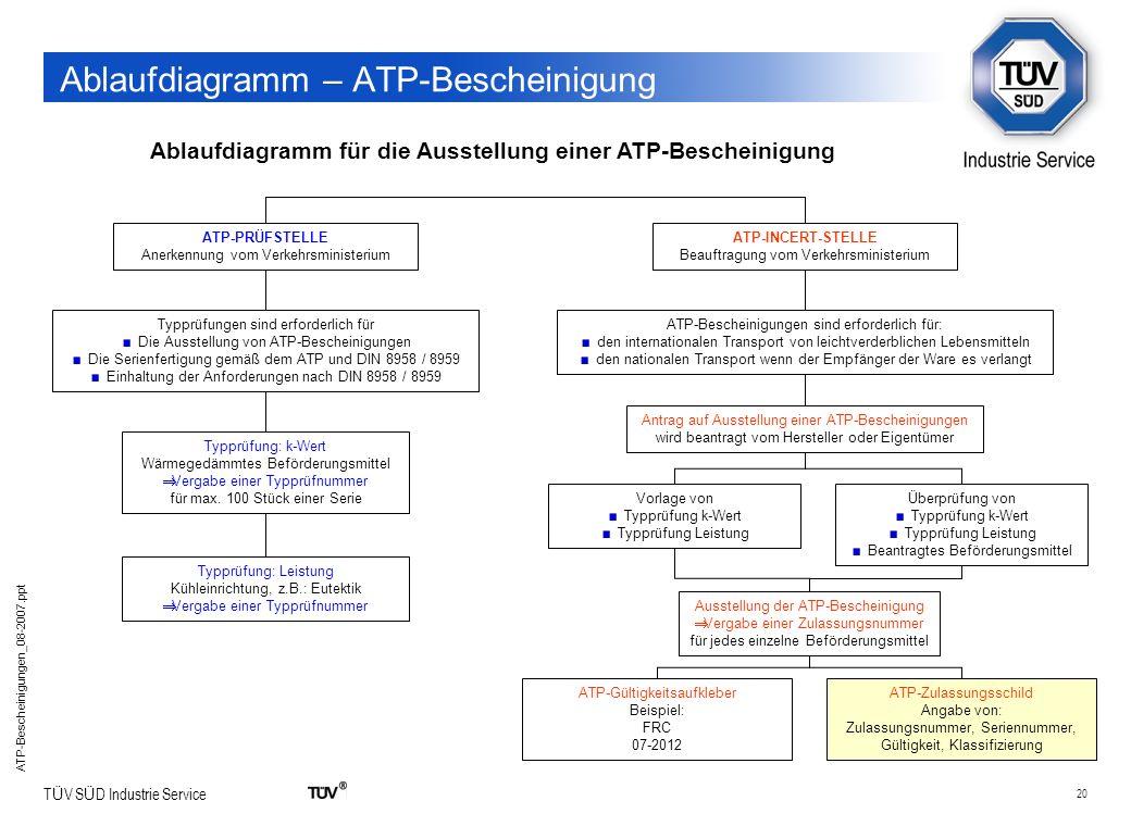 20 T Ü V S Ü D Industrie Service ATP-Bescheinigungen_08-2007.ppt Ablaufdiagramm – ATP-Bescheinigung Ablaufdiagramm für die Ausstellung einer ATP-Besch