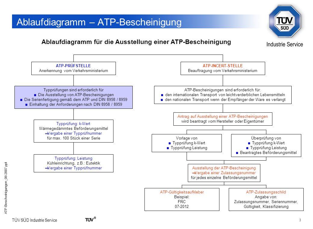 3 T Ü V S Ü D Industrie Service ATP-Bescheinigungen_08-2007.ppt Ablaufdiagramm – ATP-Bescheinigung Ablaufdiagramm für die Ausstellung einer ATP-Besche