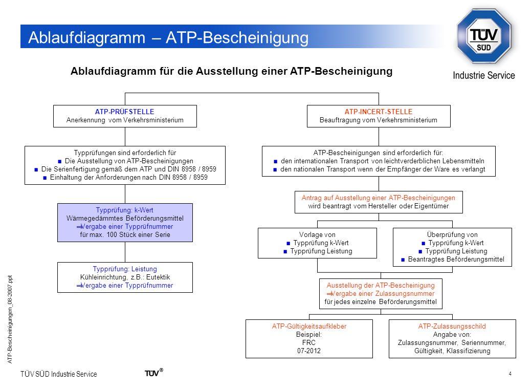 4 T Ü V S Ü D Industrie Service ATP-Bescheinigungen_08-2007.ppt Ablaufdiagramm – ATP-Bescheinigung Ablaufdiagramm für die Ausstellung einer ATP-Besche