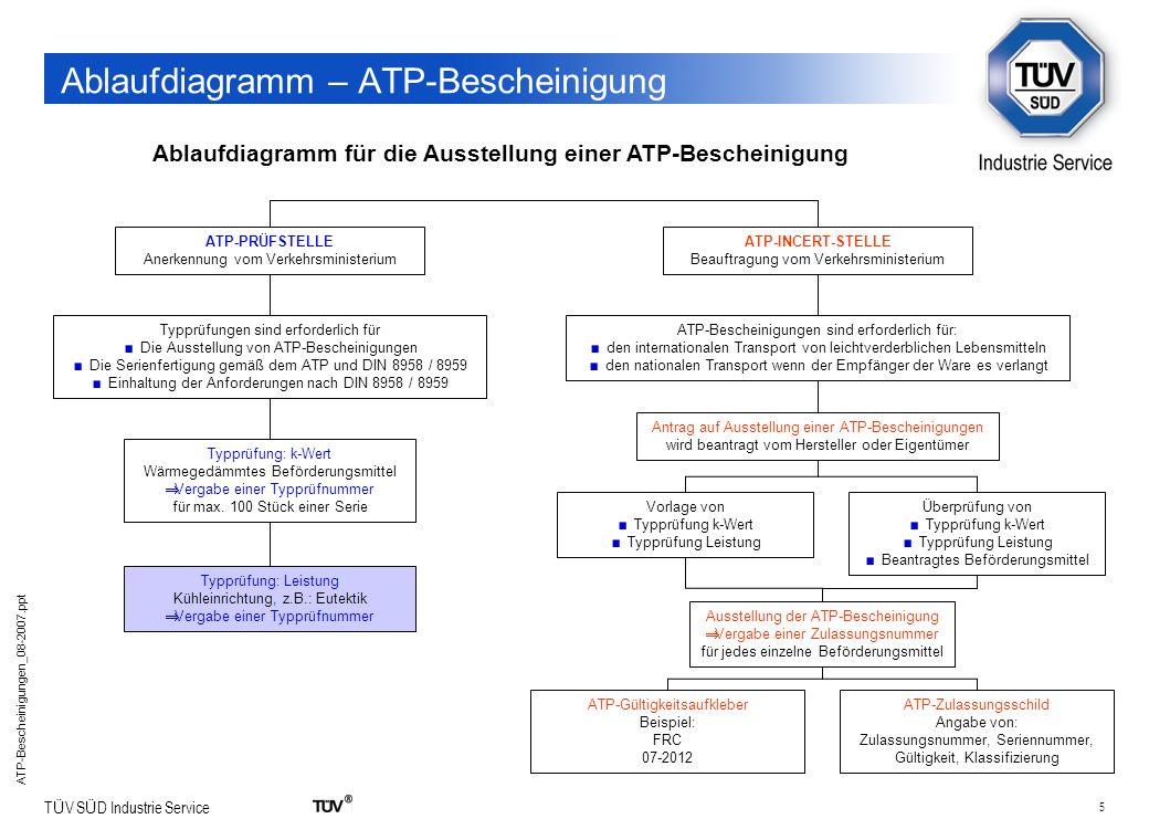 5 T Ü V S Ü D Industrie Service ATP-Bescheinigungen_08-2007.ppt Ablaufdiagramm – ATP-Bescheinigung Ablaufdiagramm für die Ausstellung einer ATP-Besche