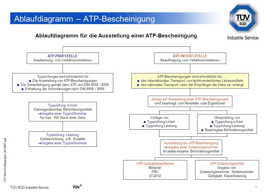 7 T Ü V S Ü D Industrie Service ATP-Bescheinigungen_08-2007.ppt Ablaufdiagramm – ATP-Bescheinigung Ablaufdiagramm für die Ausstellung einer ATP-Besche