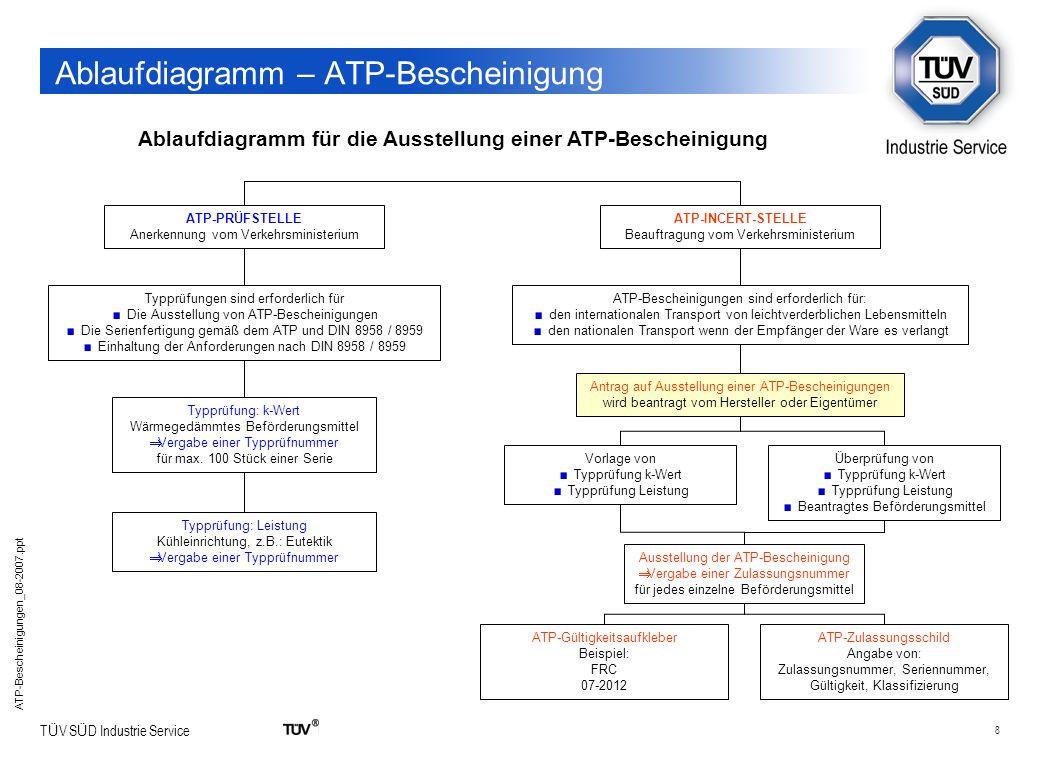 8 T Ü V S Ü D Industrie Service ATP-Bescheinigungen_08-2007.ppt Ablaufdiagramm – ATP-Bescheinigung Ablaufdiagramm für die Ausstellung einer ATP-Besche