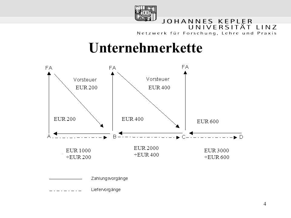 35 Grenzüberschreitender Warenverkehr Warenverkehr mit Drittländern –Realisierung des Bestimmungslandprinzips aufgrund des Grenzausgleiches –Exportierte Waren: Entlastung durch Steuerbefreiung der Ausfuhr/aber Vorsteuerabzug (§ 7 Ausfuhrlieferung) –Importierte Waren: Steuer des Bestimmungslandes durch Erhebung einer Einfuhrumsatzsteuer Warenverkehr mit EU - Mitgliedstaaten –alternatives Ausgleichssystem, da kein Grenzausgleich zulässig