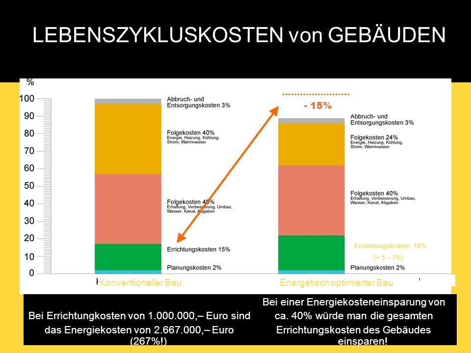 1. LSG Treffen Page 10 LEBENSZYKLUSKOSTEN von GEBÄUDEN Bei Errichtungkosten von 1.000.000,– Euro sind das Energiekosten von 2.667.000,– Euro (267%!) B