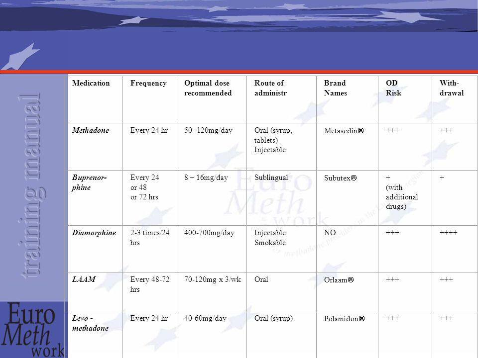 Buprenorphin Partieller Agonist-Antagonist Bei stabilisierten Patienten, Halbwertzeit von 48-56 Stunden bei 3 - 4 Dosen pro Woche Starke Bindung an Opiatrezeptoren Sublinguale Einnahme Durchschnittsdosis: 8-12 mg Relativ leicht zu entziehen Handelsname: Subutex® Deckeneffekt Diamorphin
