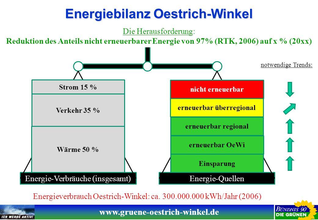 www.gruene-oestrich-winkel.de Potentiale erneuerbarer Energie Oestrich-Winkel Energie-VerbräucheEnergie-Quellen Energieverbrauch Oestrich-Winkel: ca.