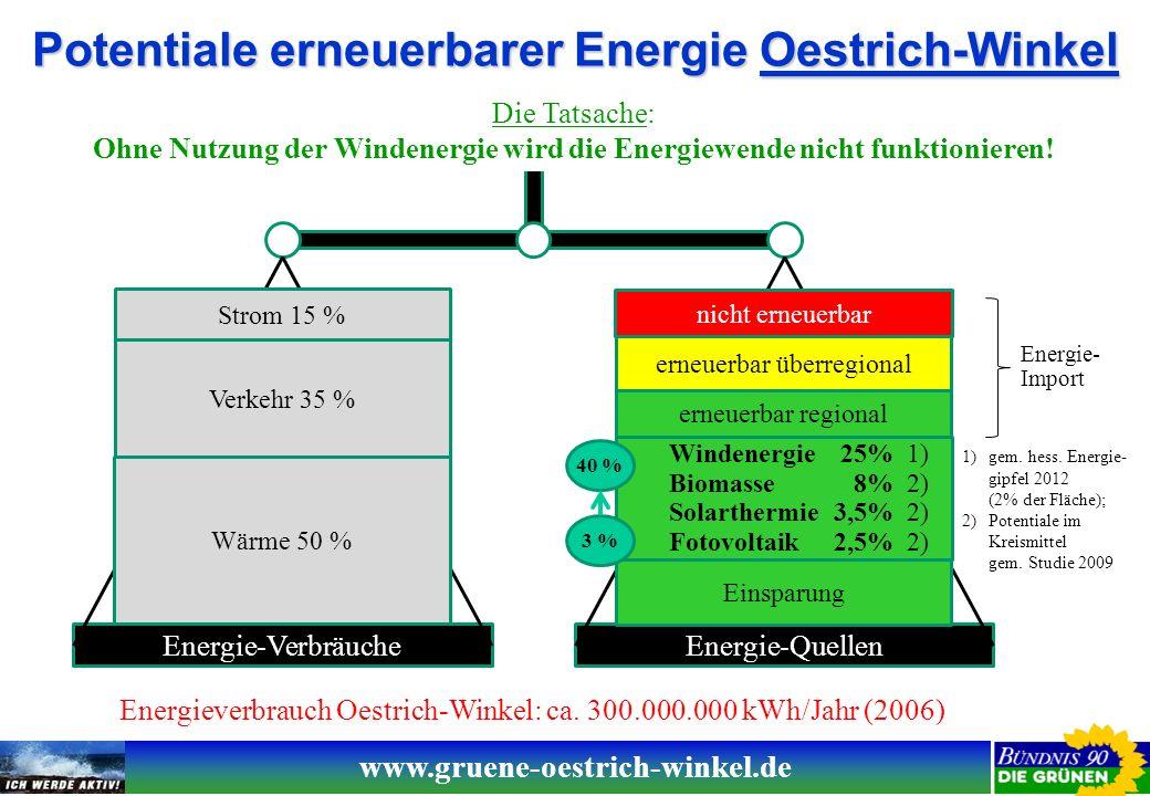 www.gruene-oestrich-winkel.de Ertragspotentiale erneuerbarer Energiequellen (standortabhängige Orientierungswerte) Windenergie: Eine 2,3 MW Windenergieanlage (WEA) bringt ca.