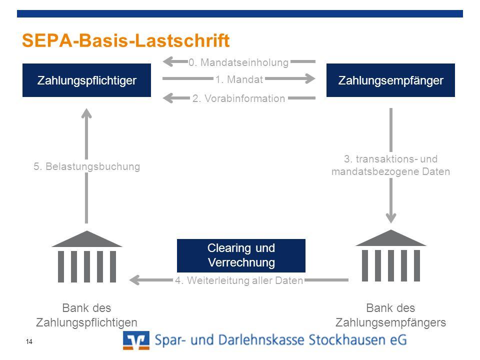SEPA-Basis-Lastschrift Muster-Verein eV, Musterstr.
