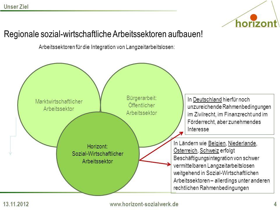Regionale sozial-wirtschaftliche Arbeitssektoren aufbauen! Arbeitssektoren für die Integration von Langzeitarbeitslosen: 13.11.2012 www.horizont-sozia