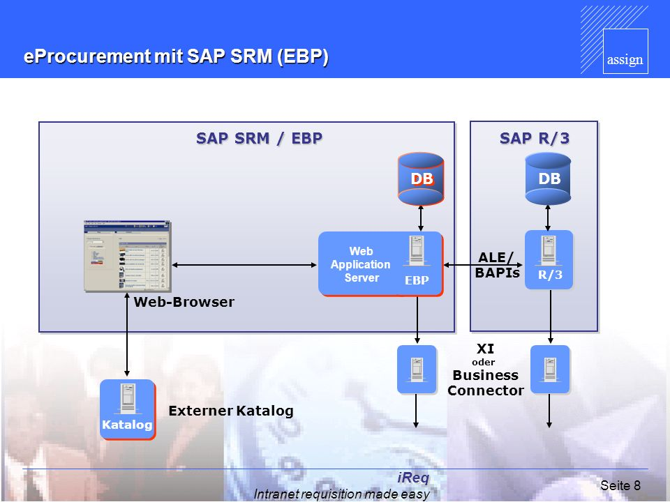 assign iReq Intranet requisition made easy Seite 8 Web-Browser Externer Katalog ALE/ BAPIs R/3 Katalog eProcurement mit SAP SRM (EBP) SAP SRM / EBP SA