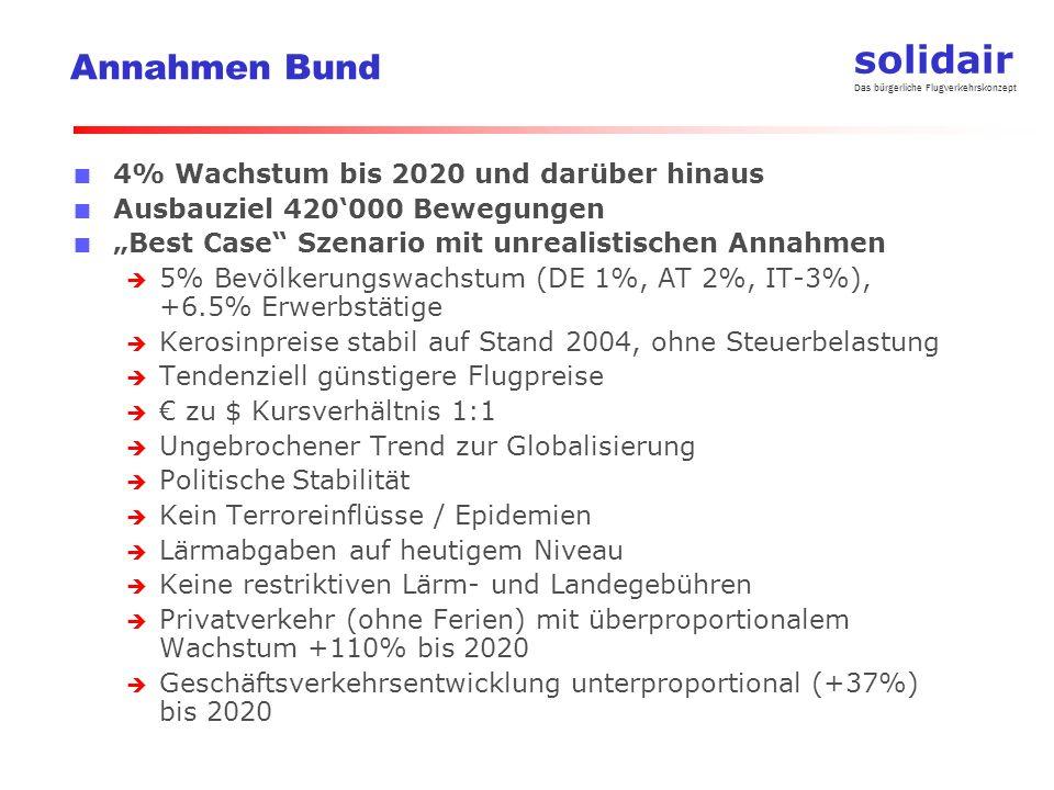 solidair Das bürgerliche Flugverkehrskonzept Annahmen Bund 4% Wachstum bis 2020 und darüber hinaus Ausbauziel 420000 Bewegungen Best Case Szenario mit