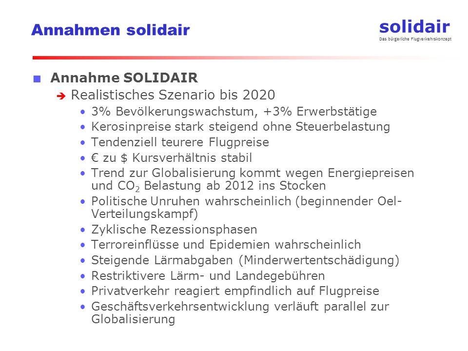 solidair Das bürgerliche Flugverkehrskonzept Annahmen solidair Annahme SOLIDAIR Realistisches Szenario bis 2020 3% Bevölkerungswachstum, +3% Erwerbstä