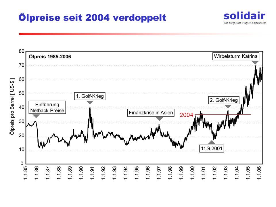 solidair Das bürgerliche Flugverkehrskonzept Ölpreise seit 2004 verdoppelt 2004