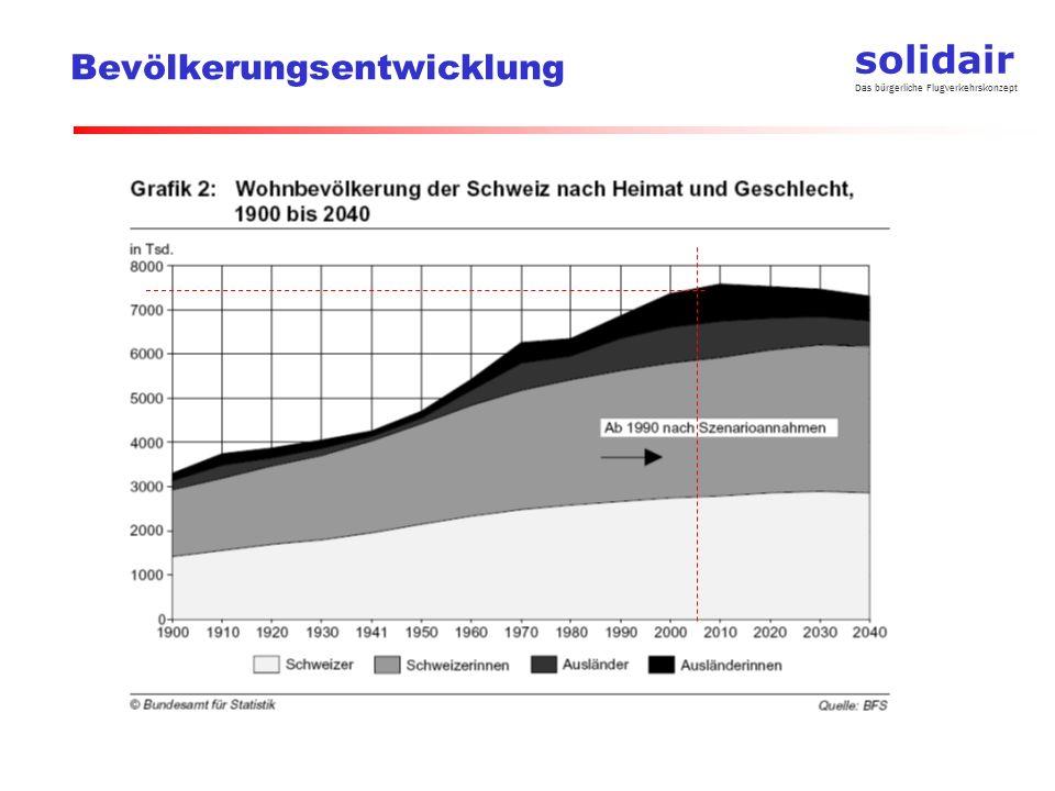 solidair Das bürgerliche Flugverkehrskonzept Wachstum und Bewegungszahl Passagierwachstum wird hauptsächlich durch bessere Auslastung und grössere Flugzeuge abgefangen Bewegungen sind stark von der Anzahl Destinationen und (auf der gleichen Strecke) konkurrenzierender Fluggesellschaften abhängig Quelle: UNIQUE * Zürich 2006: 73.8% *