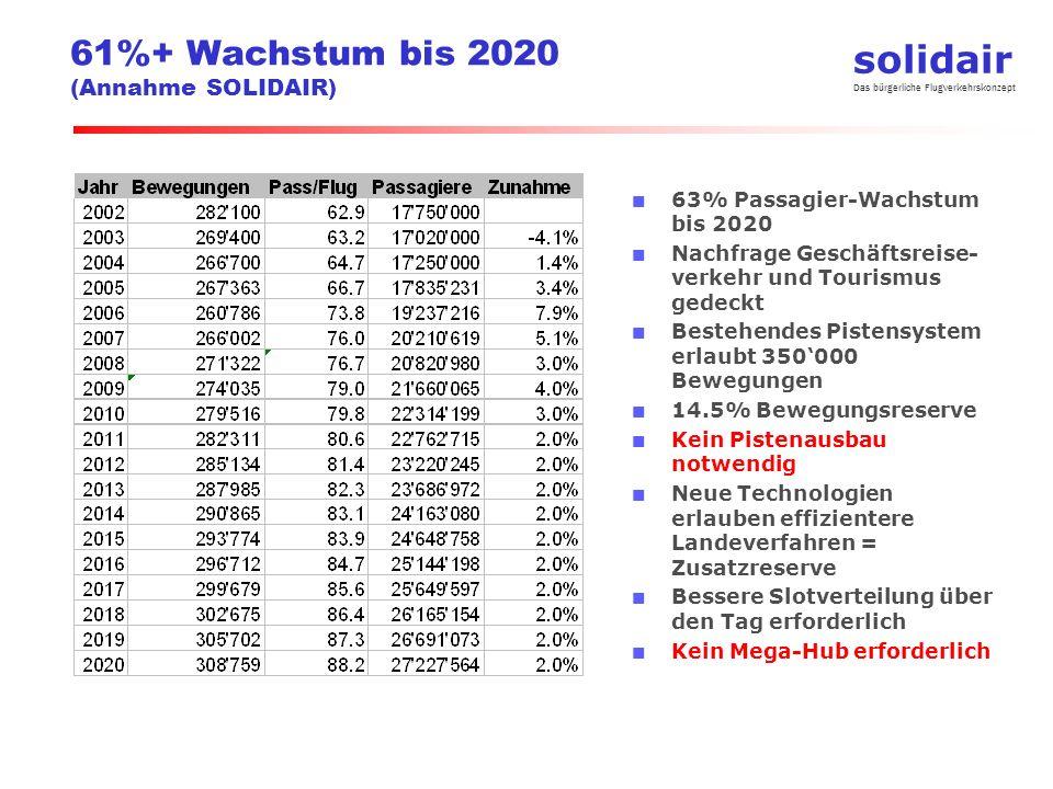 solidair Das bürgerliche Flugverkehrskonzept 61%+ Wachstum bis 2020 (Annahme SOLIDAIR) 63% Passagier-Wachstum bis 2020 Nachfrage Geschäftsreise- verke