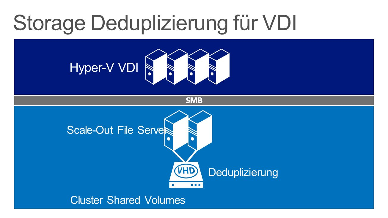 Storage Deduplizierung für VDI SMB Scale-Out File Server Deduplizierung Cluster Shared Volumes Hyper-V VDI