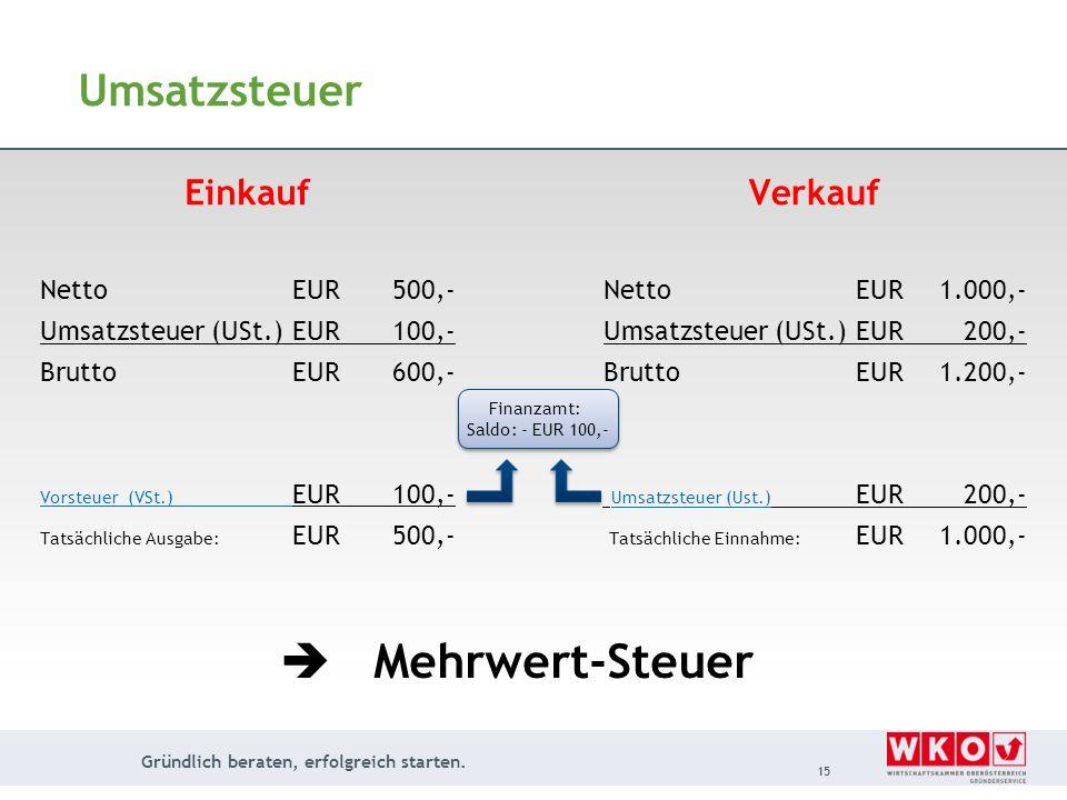 Gründlich beraten, erfolgreich starten. 15 Umsatzsteuer Einkauf NettoEUR 500,- Umsatzsteuer (USt.)EUR 100,- BruttoEUR 600,- Vorsteuer (VSt.) EUR 100,-