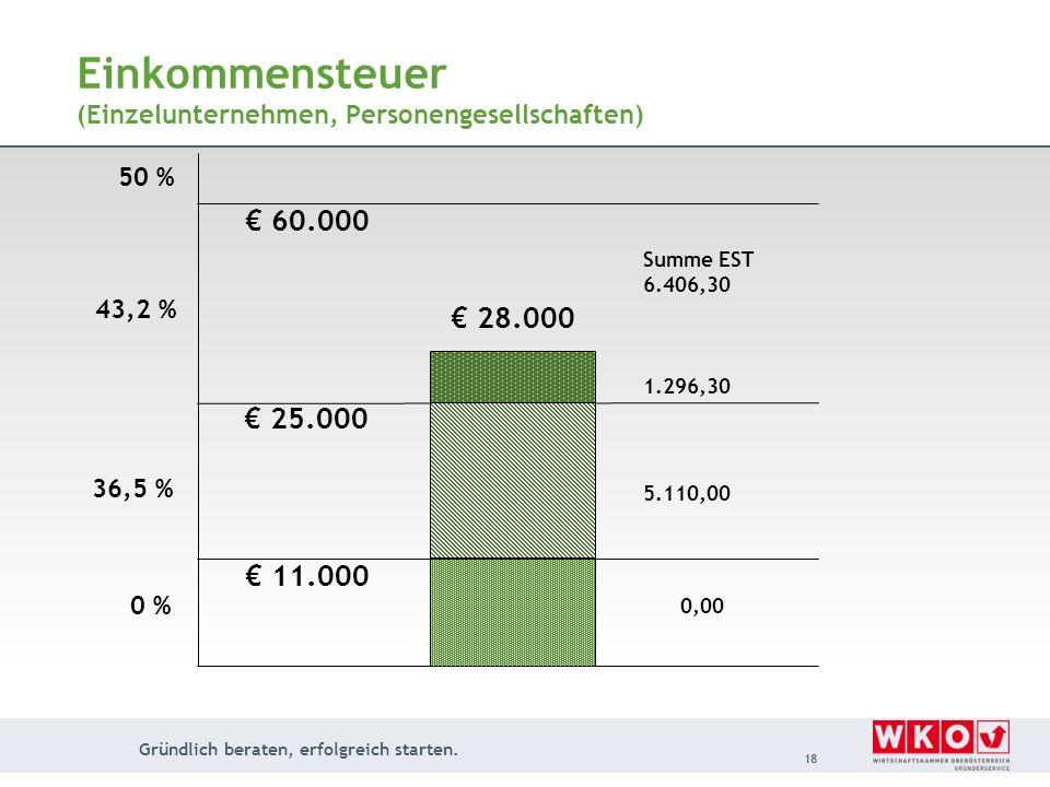 Gründlich beraten, erfolgreich starten. 18 Einkommensteuer (Einzelunternehmen, Personengesellschaften) 11.000 25.000 60.000 28.000 0 % 36,5 % 43,2 % 5