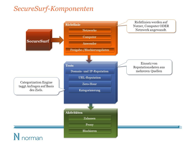 SecureSurf-Komponenten Netzwerke Richtlinie Domain- und IP-Reputation Tests Computer Anwender URL-Reputation Zero-Hour Kategorisierung Zulassen Aktivi