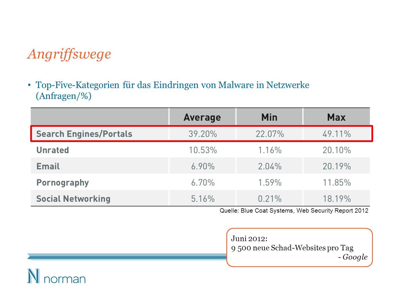 Angriffswege Top-Five-Kategorien für das Eindringen von Malware in Netzwerke (Anfragen/%) Quelle: Blue Coat Systems, Web Security Report 2012 Juni 201