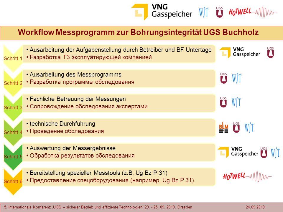 5. Internationale Konferenz UGS – sicherer Betrieb und effiziente Technologien 23. - 25. 09. 2013, Dresden Workflow Messprogramm zur Bohrungsintegritä