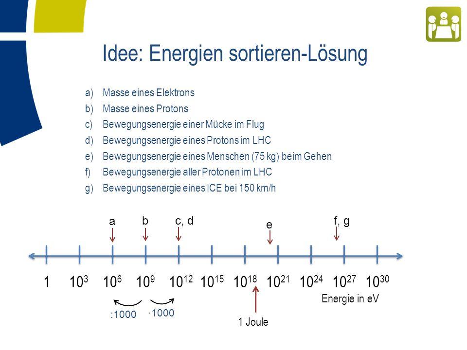 a)Masse eines Elektrons b)Masse eines Protons c)Bewegungsenergie einer Mücke im Flug d)Bewegungsenergie eines Protons im LHC e)Bewegungsenergie eines Menschen (75 kg) beim Gehen f)Bewegungsenergie aller Protonen im LHC g)Bewegungsenergie eines ICE bei 150 km/h Idee: Energien sortieren-Lösung 1 10 3 10 6 10 9 10 12 10 15 10 18 10 21 10 24 10 27 10 30 Energie in eV 1 Joule e b a c, df, g ·1000 :1000