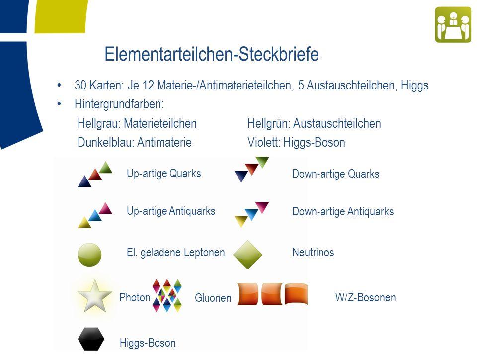 Elementarteilchen-Steckbriefe 30 Karten: Je 12 Materie-/Antimaterieteilchen, 5 Austauschteilchen, Higgs Hintergrundfarben: Hellgrau: MaterieteilchenHellgrün: Austauschteilchen Dunkelblau: AntimaterieViolett: Higgs-Boson Up-artige Quarks Up-artige Antiquarks El.