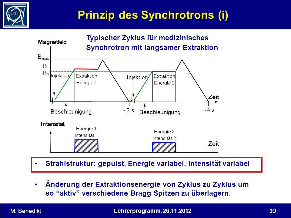 Lehrerprogramm, 26.11.2012 10 Prinzip des Synchrotrons (i) Zeit Magnetfeld B max B1B1 B2B2 Injektion Extraktion Energie 1 Extraktion Energie 2 Beschle
