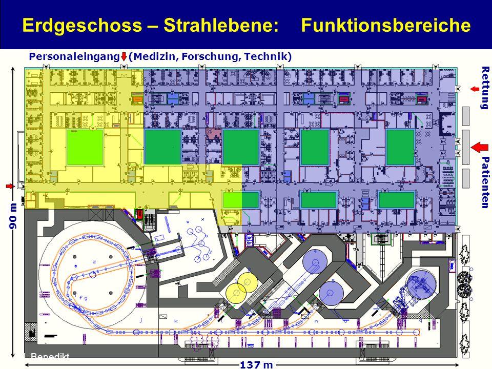 18 Erdgeschoss – Strahlebene: Funktionsbereiche Lehrerprogramm, 26.11.2012 Personaleingang (Medizin, Forschung, Technik) Rettung Patienten 137 m 90 m