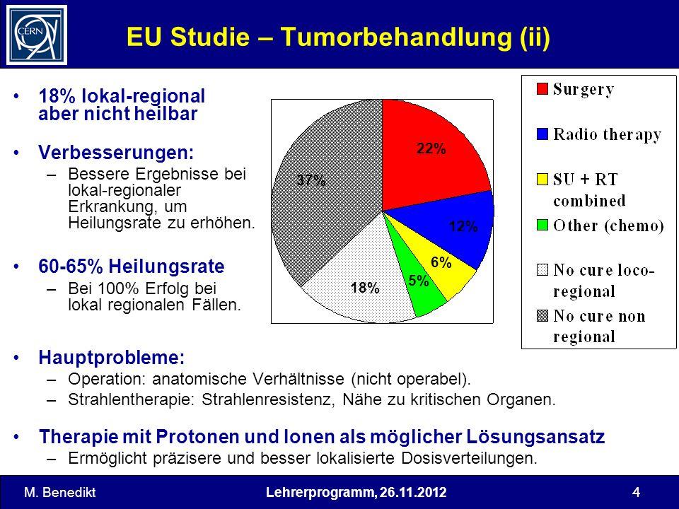 Lehrerprogramm, 26.11.2012 5 Tiefendosiskurven – Bragg-Spitze Penetration depth in water [cm] Messungen im Wasserphantom (~gewebeäquivalent) Cobalt 60 (, ~1.2 MeV) Electrons 21 MeV Photons 25 MeV C-ions 330 MeV/u Messungen: Photonen und Elektronen: University Clinics Vienna C-Ionen: GSI Darmstadt Relative dose [%] Depth-range in water [cm] M.